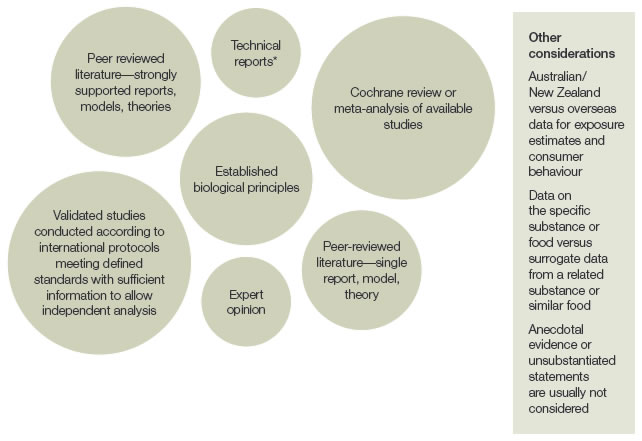 Figure 1: Sources of evidence used by FSANZ and relative weightings. The relative weightings are (from largest to smallest):   * cochrane review or meta-analysis of available studies and validated studies conducted according to international protocols meeting defined standards with sufficient information to allow independent analysis  * Peer reviewed literature—strongly supported reports, models, theories  * Established biological principles  * Peer-reviewed literature— single report, model, theory  * Expert opinion and technical reports which may include company-generated reports, reports from other food regulatory agencies, non–peer reviewed abstracts, etc.    Other considerations include:  * Australian/New Zealand versus overseas data for exposure estimates and consumer behaviour  * Data on the specific substance or food versus surrogate data from a related substance or similar food  * Anecdotal evidence or unsubstantiated statements are usually not considered.